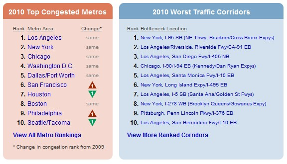 2010 Most Congested Metro Areas and Corridors from INRIX