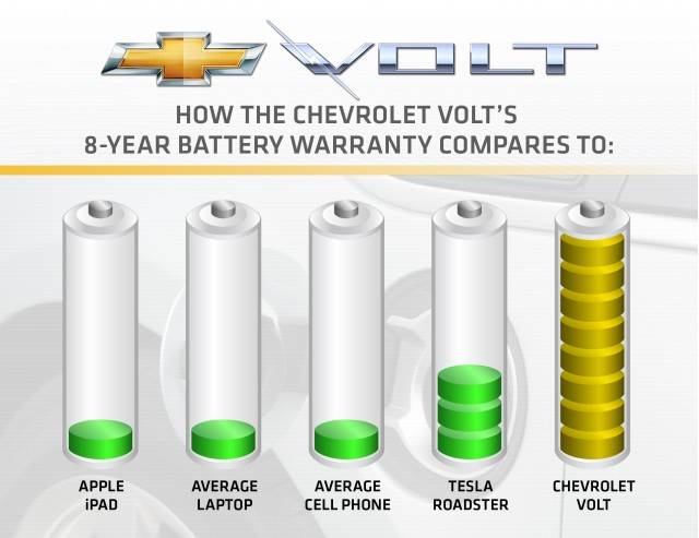 2011 Chevrolet Volt battery warranty comparison with other batteries