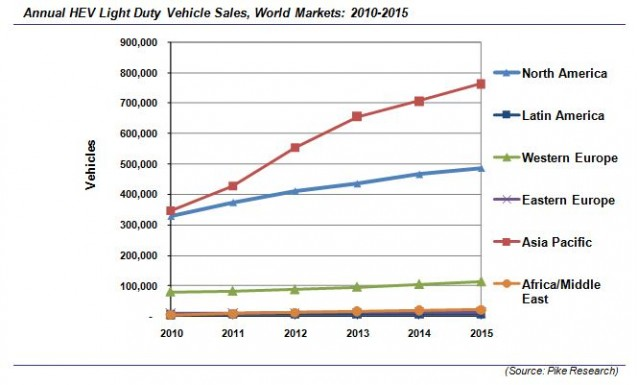Projections of global hybrid-electric light-duty vehicle sales 2010-2015, by Pike Research