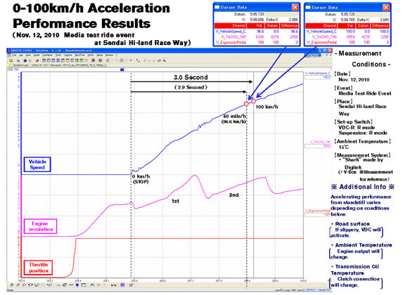 2012 Nissan GT-R acceleration times