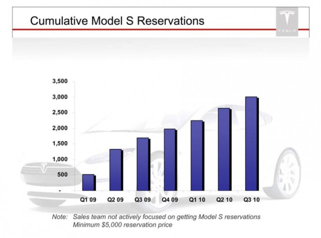 2012 Tesla Model S All Electric Sedan Progress And Schedule