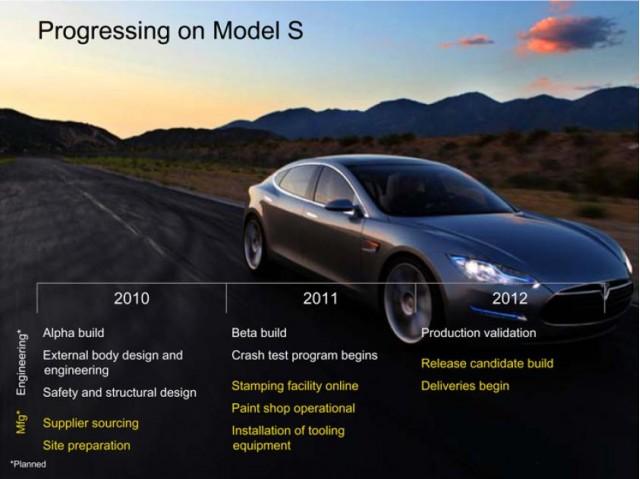 Tesla Model S development schedule, from Tesla Motors 8-K, filed December 2010