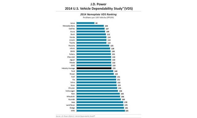 2014 J.D. Power Vehicle Dependability Study