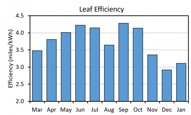 2015 Nissan Leaf energy efficiency after one year [photo: John Briggs]