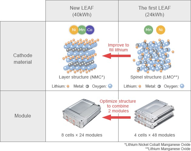 2018 Nissan Leaf battery technology, a deep dive