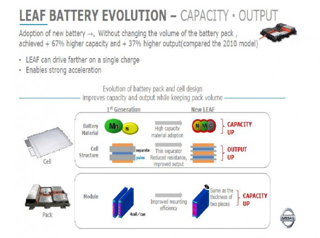 Miraculous 2018 Nissan Leaf Battery Technology A Deep Dive Wiring Database Gramgelartorg