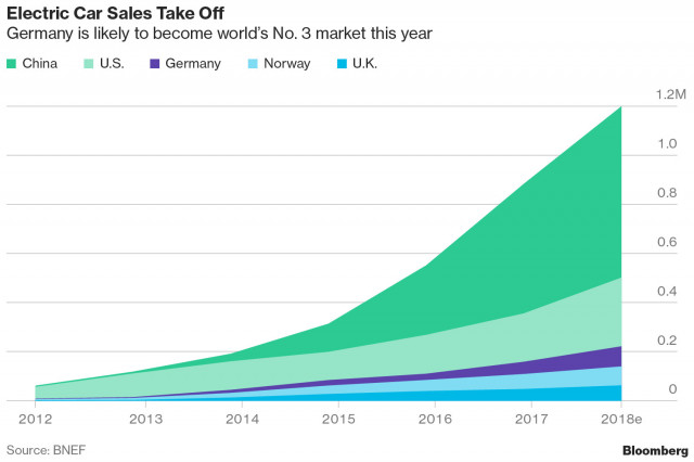 2018 electric-car sales projections (China, US, Norway, Germany, UK) by Bloomberg New Energy Finance