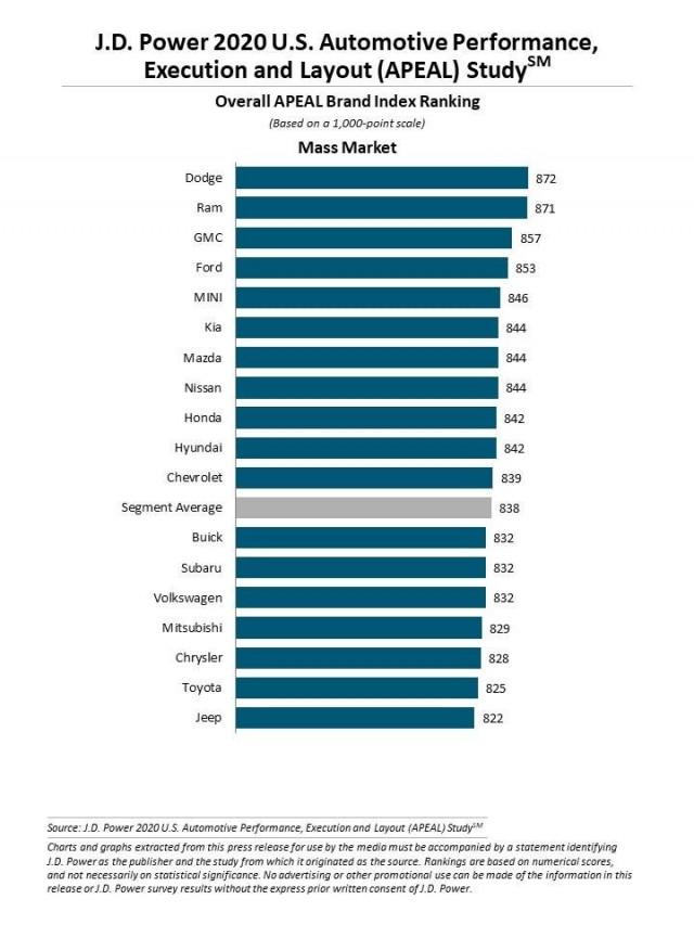 2020 J.D. Power APEAL Mass Market results