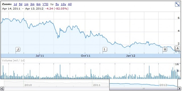 A123 Systems share price for year up to April 13, 2012 [Google Finance]