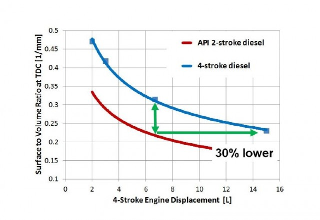 Achates opposed-piston two-stroke diesel engine: Surface-to-Volume Ratio vs Displacement