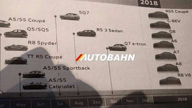 Alleged Audi Product Roadmap Reveals 2018 Launch For R8 V6