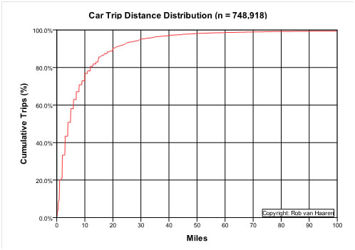 Analysis of Car Distance Trips in U.S. (Rob van Haaren)