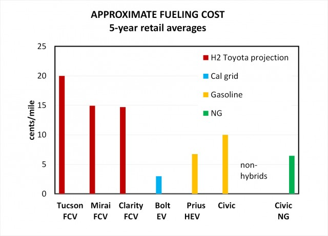 Approximate fueling costs in cents per mile for various vehicles [chart: Victor Ettel]