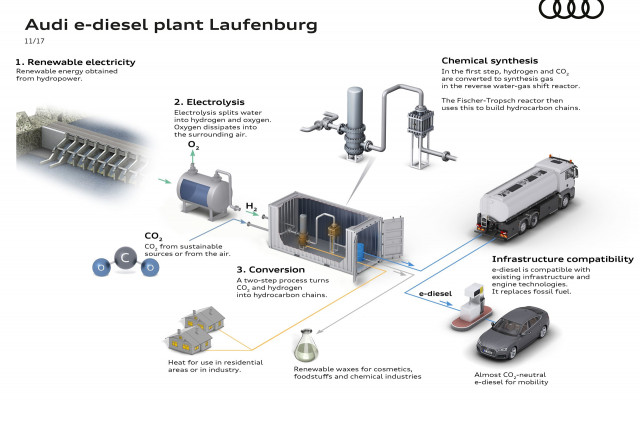 Audi e-diesel plant in Laufenburg, Switzerland