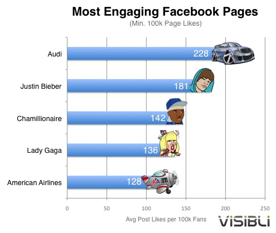 Audi facebook fans more engaged than Justin Bieber's