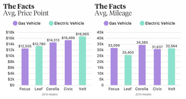 Autolist analysis finds used EV prices and mileage comparable with gas models
