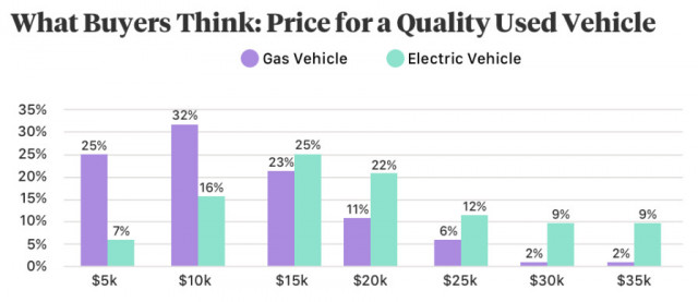 Autolist survey respondents perceive EVs to be about $5,000 more than gas cars