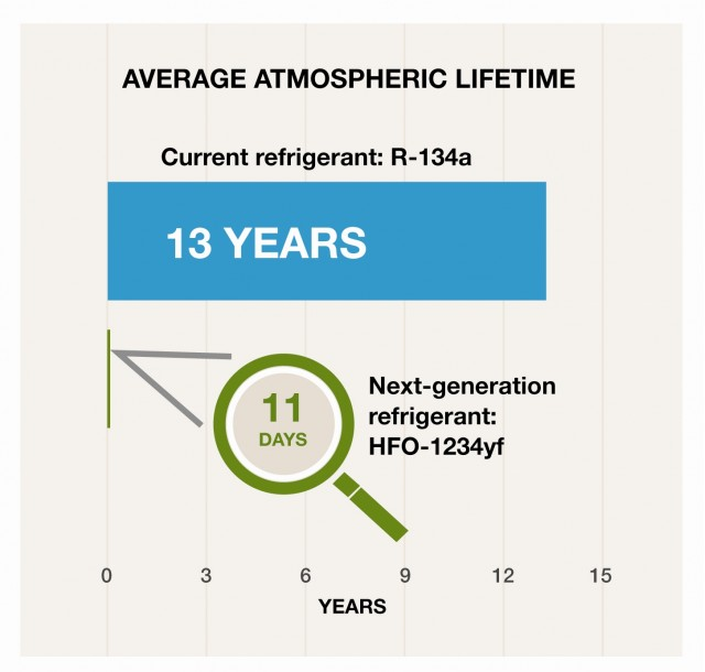 Average atmospheric lifetime of current and next-generation air-conditioning refrigerants