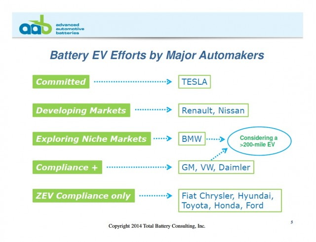 Battery Electric Vehicle Efforts by Major Automakers (Anderman, Advanced Auto Batteries, Oct 2014)