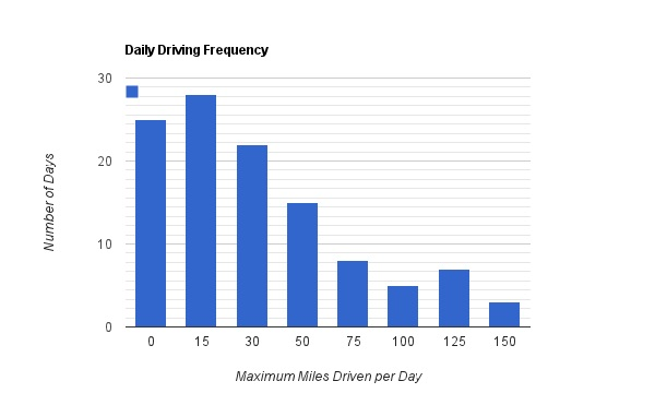 Daily driving distance distribution for Better Place Renault Fluence ZE, Israel