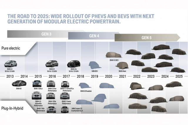 BMW electrified vehicles from 2013 through 2025 [Dec 2017 presentation]