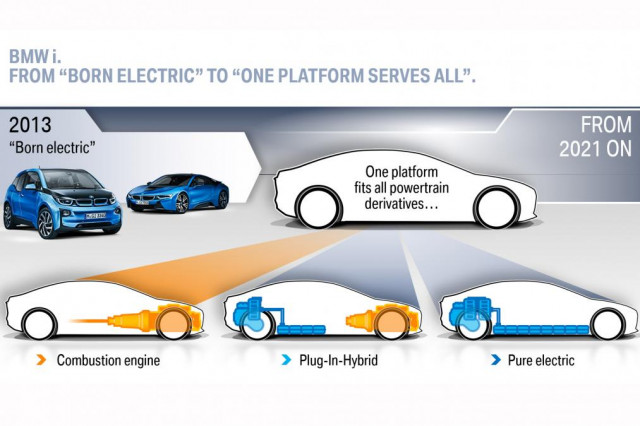 BMW plans single platform for all powertrain derivatives from 2021 onward [Dec 2017 presentation]