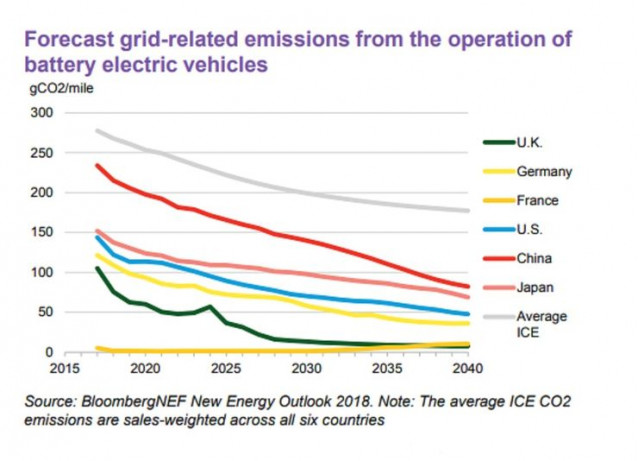 BNEF study shows EV emissions falling faster than gas engines as power grid gets cleaner