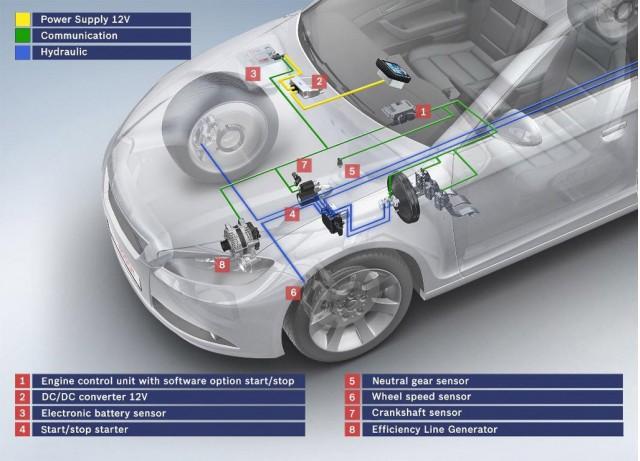 Bosch engine stop-start system designed for automatics