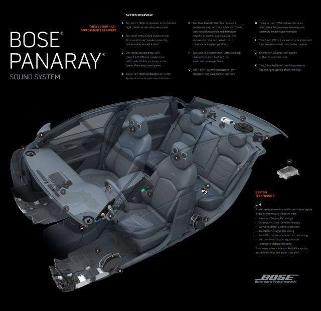 Bose Panaray sound system debuting in the 2016 Cadillac CT6