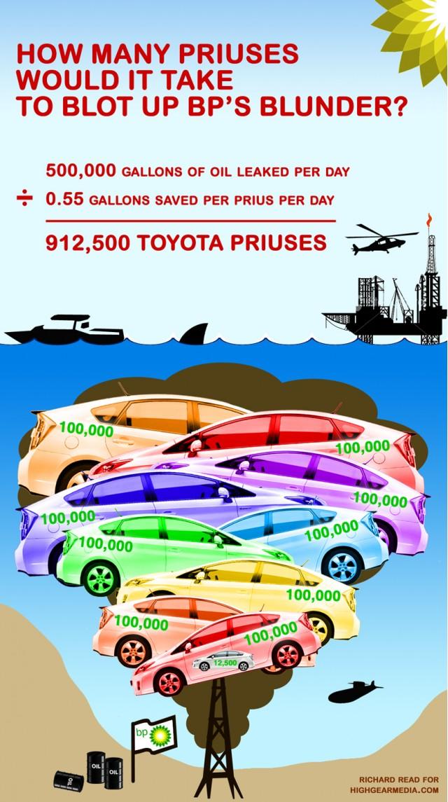 BP Prius infographic
