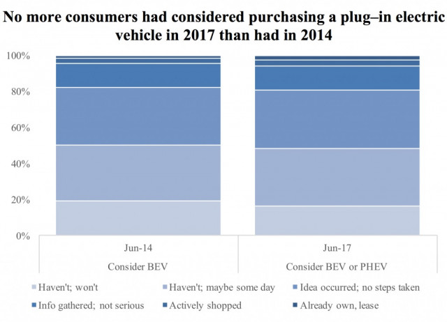 California buyer consideration of plug-in electric cars, 2014 vs 2017, from UC-Davis surveys