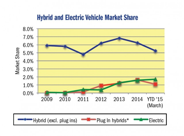 California market share of hybrids and plug-in vehicles, Q1-2015 [California New Car Dealers Assoc]
