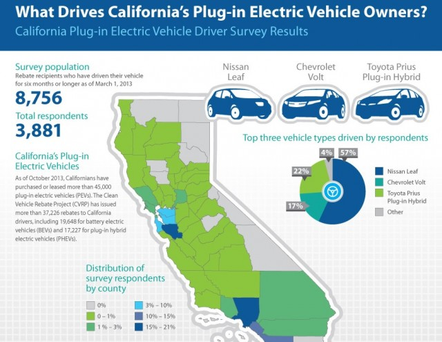 California Plug In Electric Vehicle Driver Survey Results Ca Ctr For Sustainable Energy