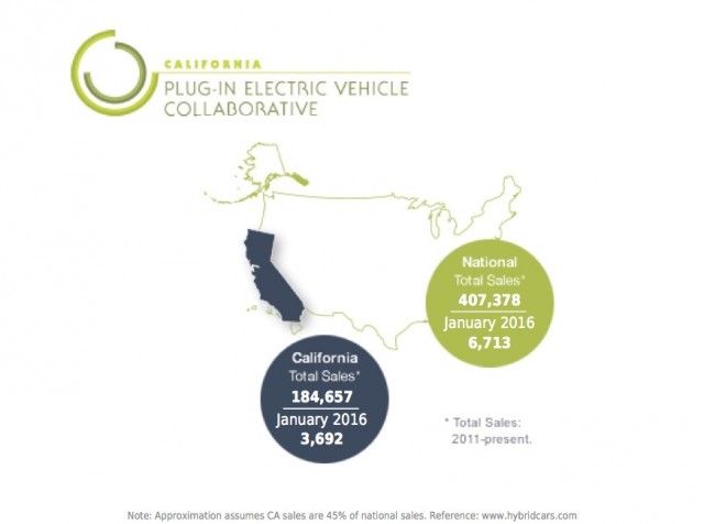 California vs national electric car sales, January 2016 (graphic by California PEV Collaborative)