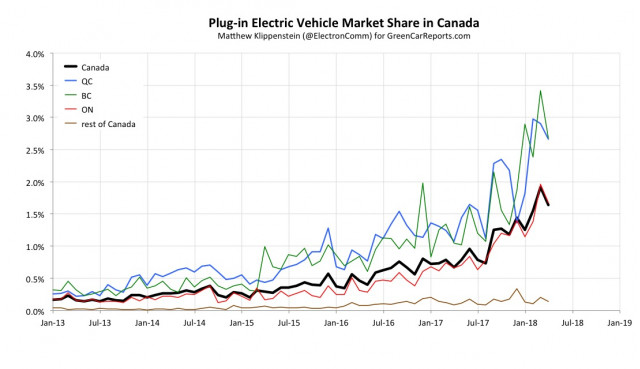 Canadian electric-car market share chart