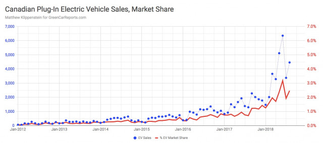 Canadian electric-car sales and market share, Aug. 2018 [MATTHEW KLIPPENSTEIN]