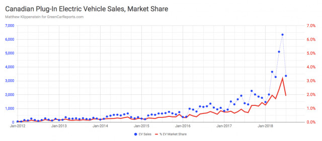 Canadian plug-in car market share, July 2018