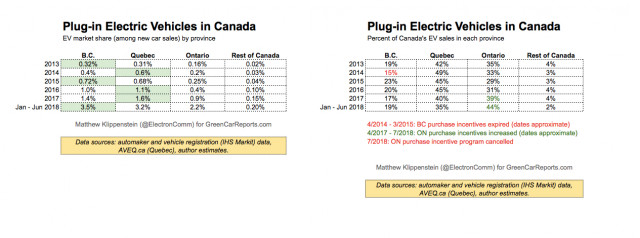 Canadian plug-in car sales by province, July 2018
