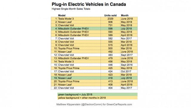 Canadian plug-in car sales, July 2018