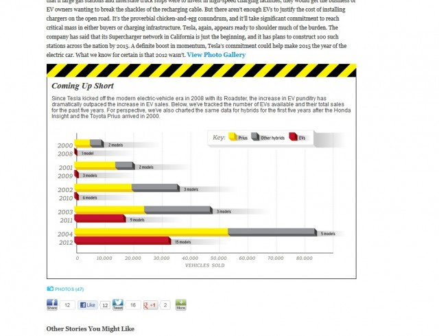 Car and Driver graph from article on electric-car sales, Jan 2013 issue