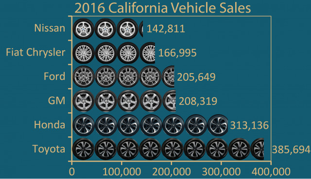 CARB ZEV vehicle game, 2016 electric car sales in California