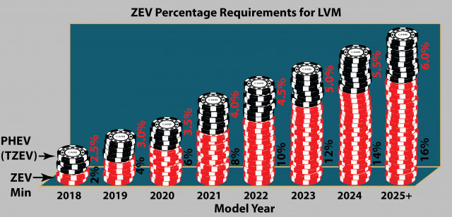 CARB ZEV vehicle game 2018 Chip requirements ramp up