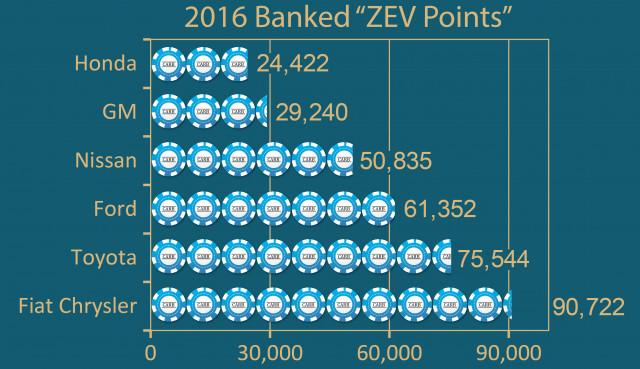 CARB ZEV vehicle game points in the bank, final 2016 score