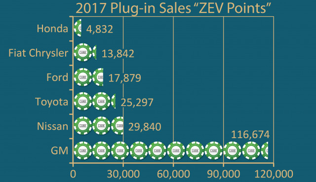 CARB ZEV vehicle game score based on 2017 sales