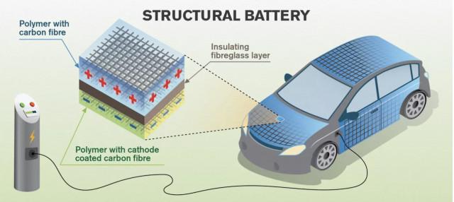 Carbon fiber structural battery