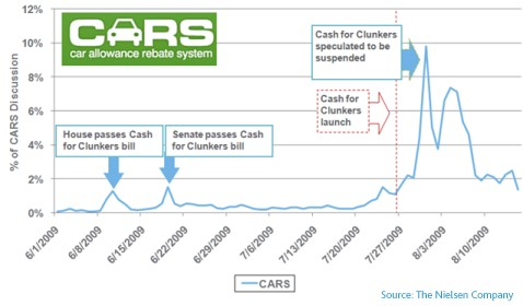 Cash-for-Clunkers' online buzz (from Nielsen)