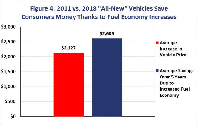 CFA average vehicle price increase 2011 to 2018