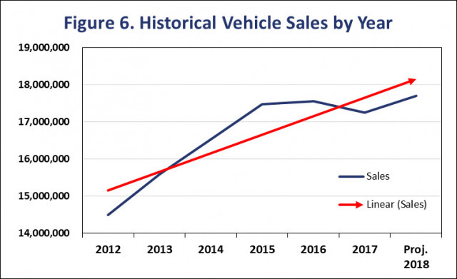 CFA sales data from Automotive News
