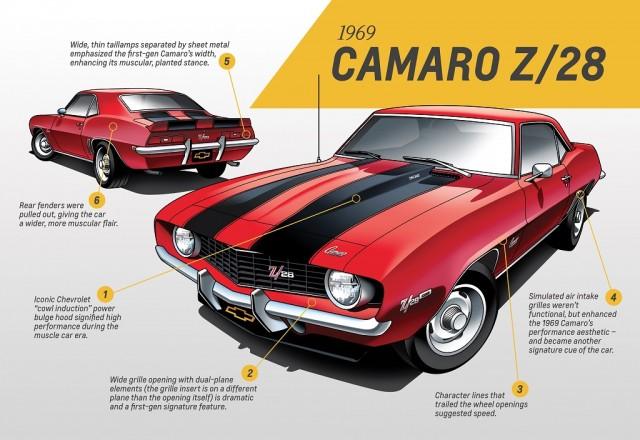 1969 Gen 1 Camaro Z28