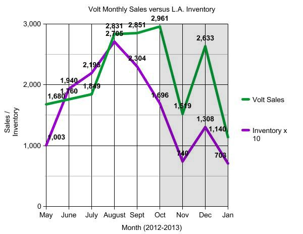 Chevrolet Volt sales vs. Volt inventory around ZIP 90210, May 2012-Jan 2013 [VoltOwner.Blogspot.com]